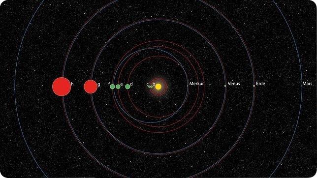 segundo sistema solar koi 351 Siete días ... 25 de noviembre a 1 de diciembre