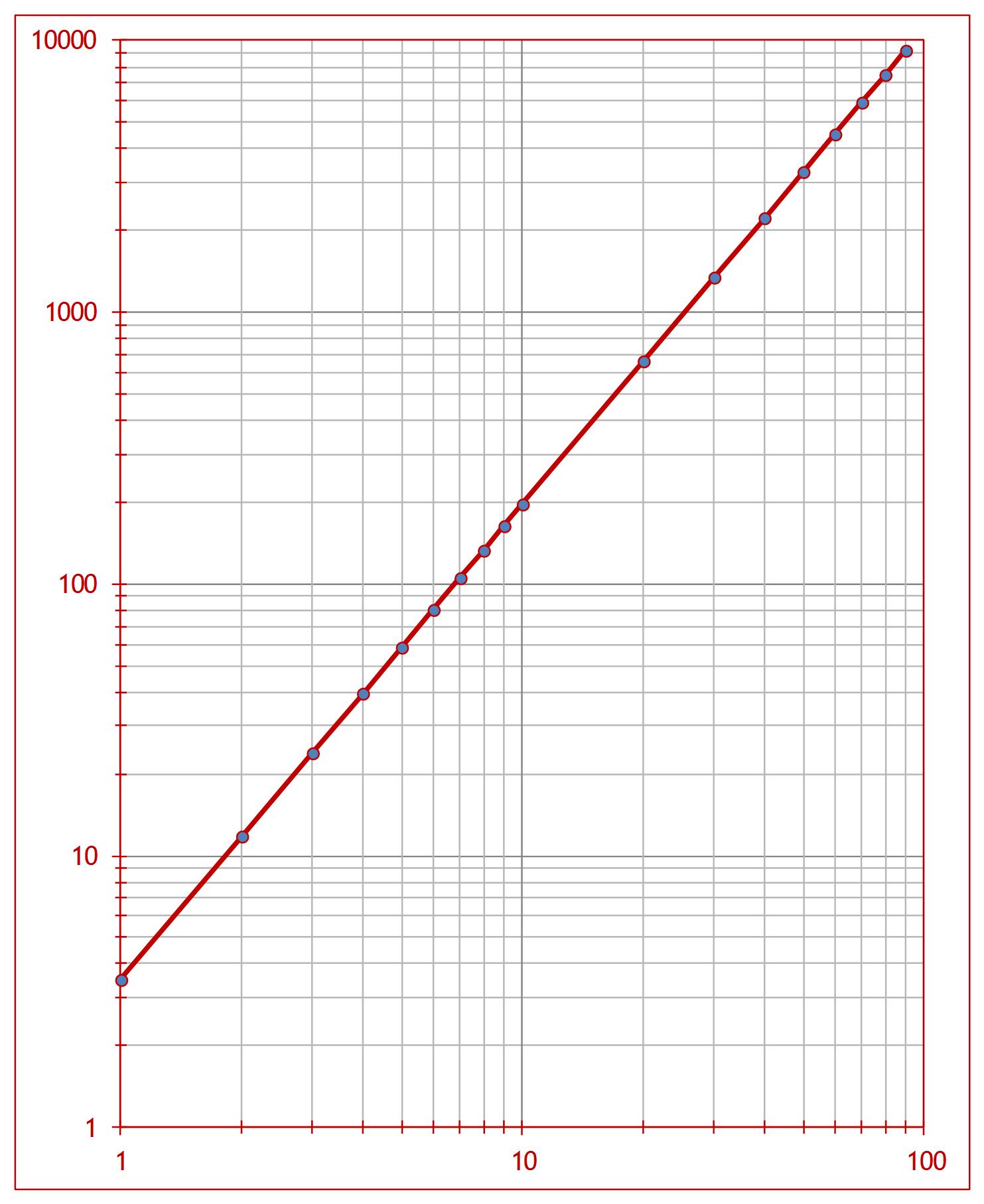 Coordenadas logaritmicas Los números de la biología (I)