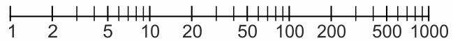 Escala logaritmica Los números de la biología (I)