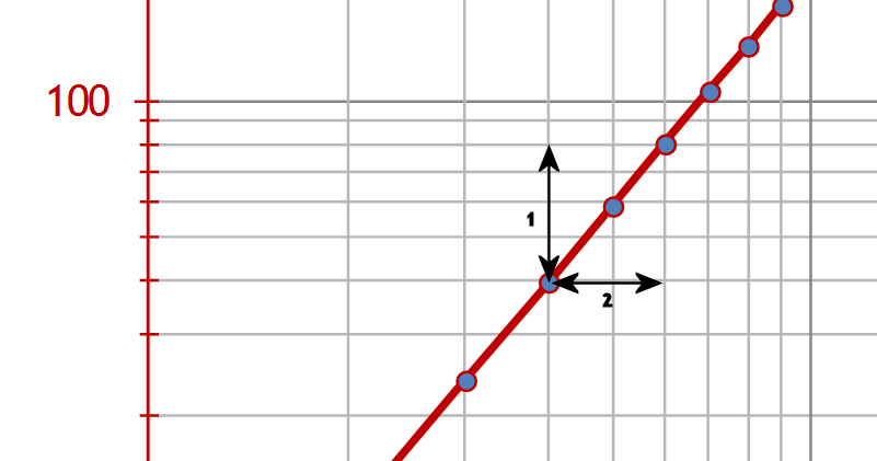 detalle coordenadas logaritmicas Los números de la biología (I)