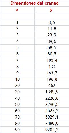 tabla dimensiones del craneo Los números de la biología (I)